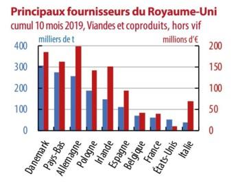 Source : Ifip d'après douanes